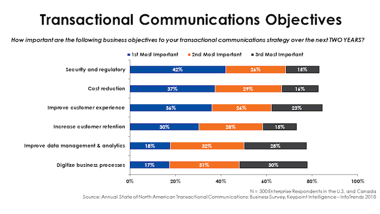 Transactional_communications_objectives